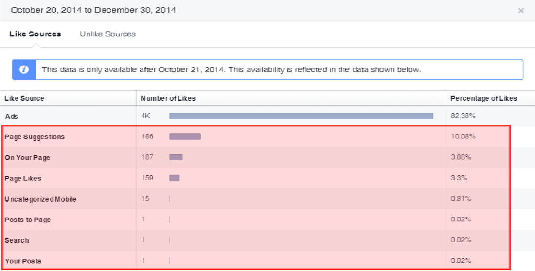 The graph above represents the number of likes on Facebook. The highlighted fields represent organic likes.